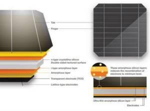 Компанія «Panasonic» випустила на європейський ринок сонячні панелі з ефективністю 19,4%